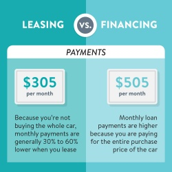 Leasing vs Financing payments