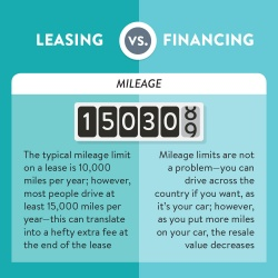 Leasing vs Financing mileage