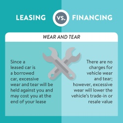 Leasing vs Financing wear and tear