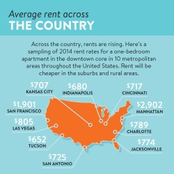 Average rent across the country
