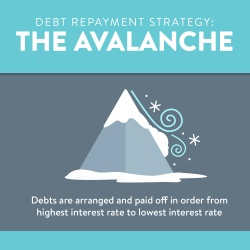 Debt Repayment Consolidation