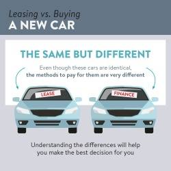 Link to Leasing vs Buying a New Car